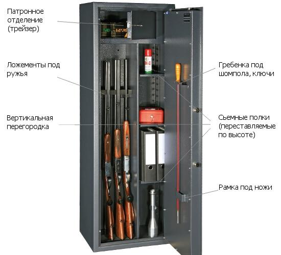 Внутреннее устройство оружейного сейфа.