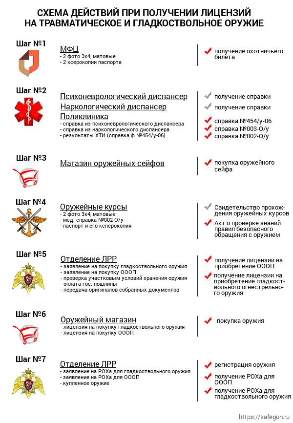 Справка на разрешение ношения оружия